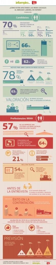 infografia_2_informe_infoempleo_adecco_empleoyredes