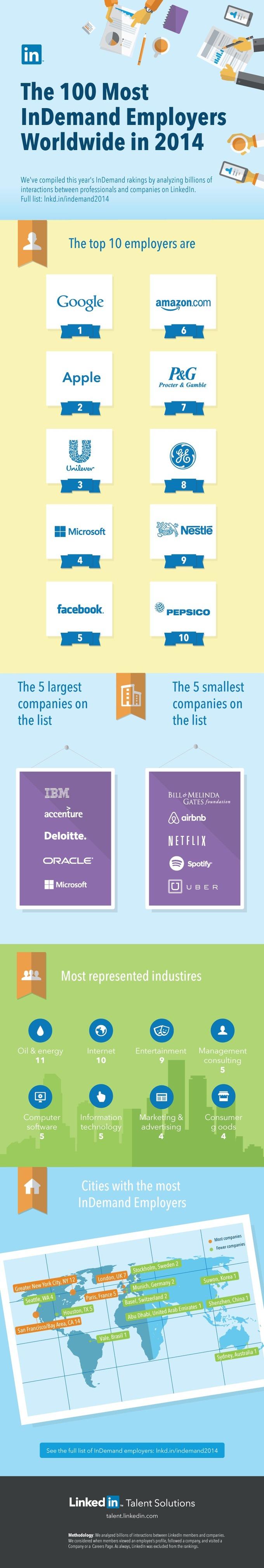 Empresas más demandadas según LinkedIn [Infografía]