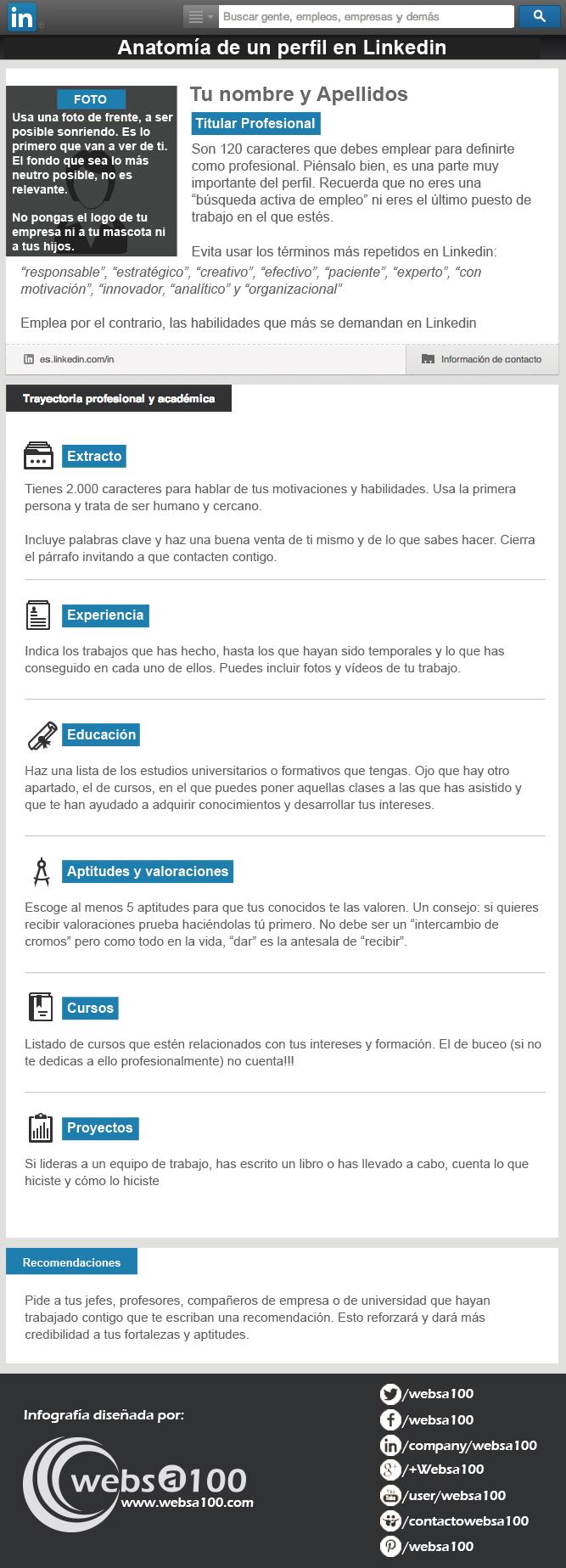 infografia_anatomia-de-un-perfil-en-linkedin
