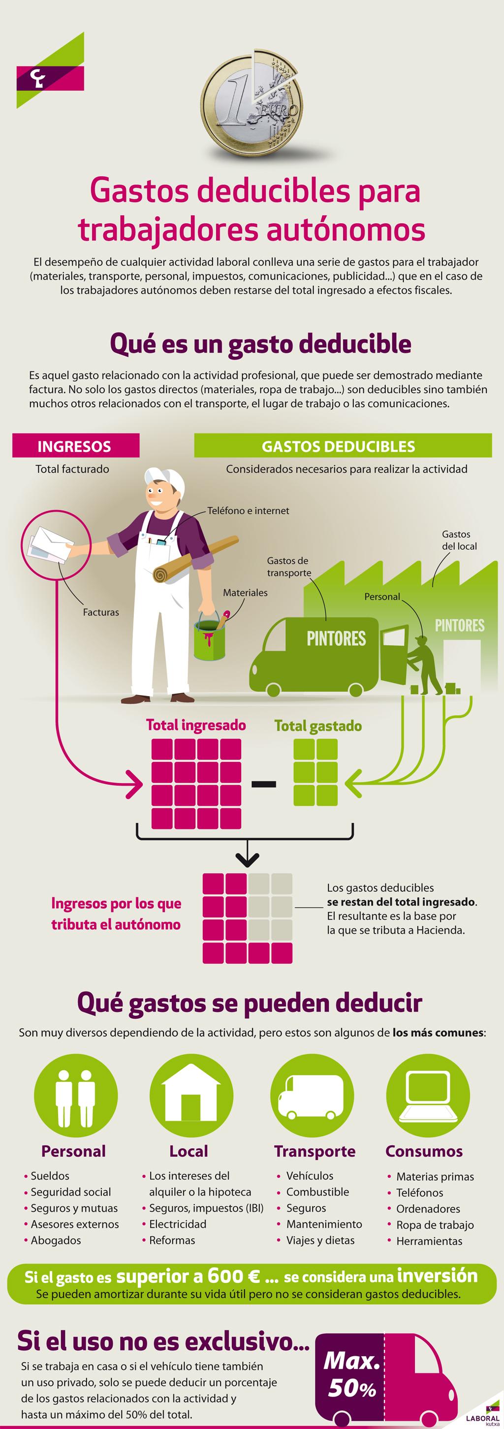 infografiwa-gastos-autonomo