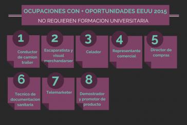 Ocupaciones que no requieren formacion universitaria con mas oportunidades (EEUU)