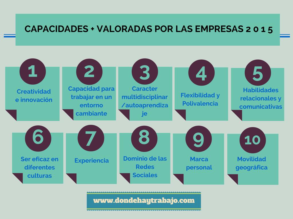 capacidades + valoradas por las empresas en 2015