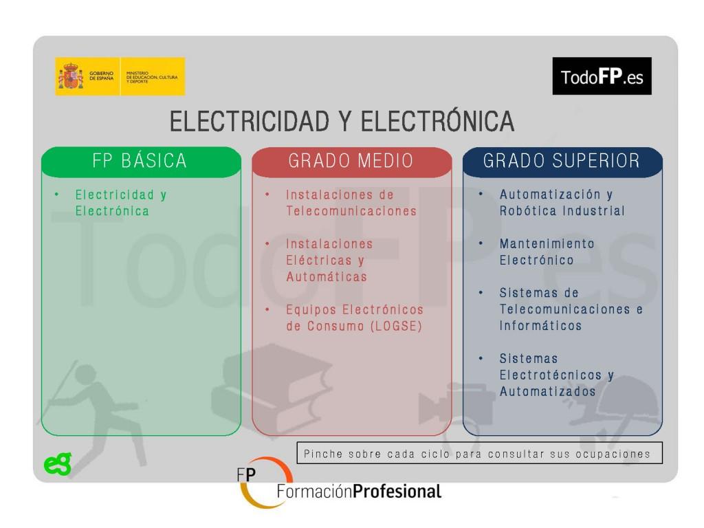 perfiles-profesionales-electricidad-y-electronica_Página_02