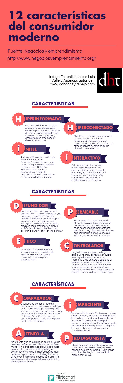 12 características del consumidor
