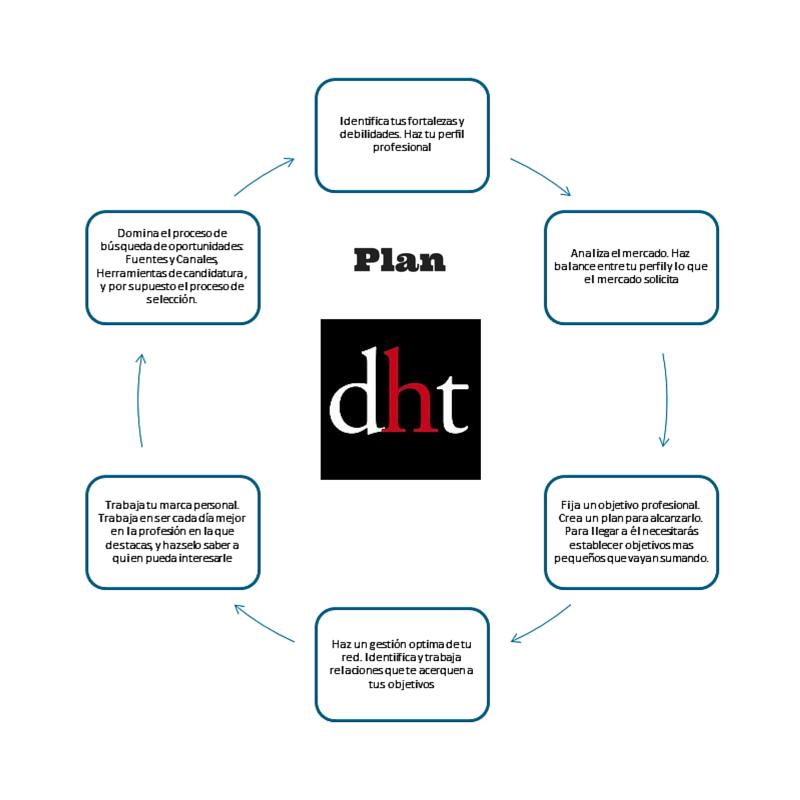 Plan para la búsqueda efectiva de oportunidades laborales. De Luis Vallejo, Orientador y formador entornos empleo 2.0.