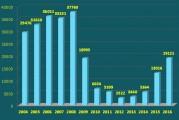 Oferta de empleo público 2016 (infografía)