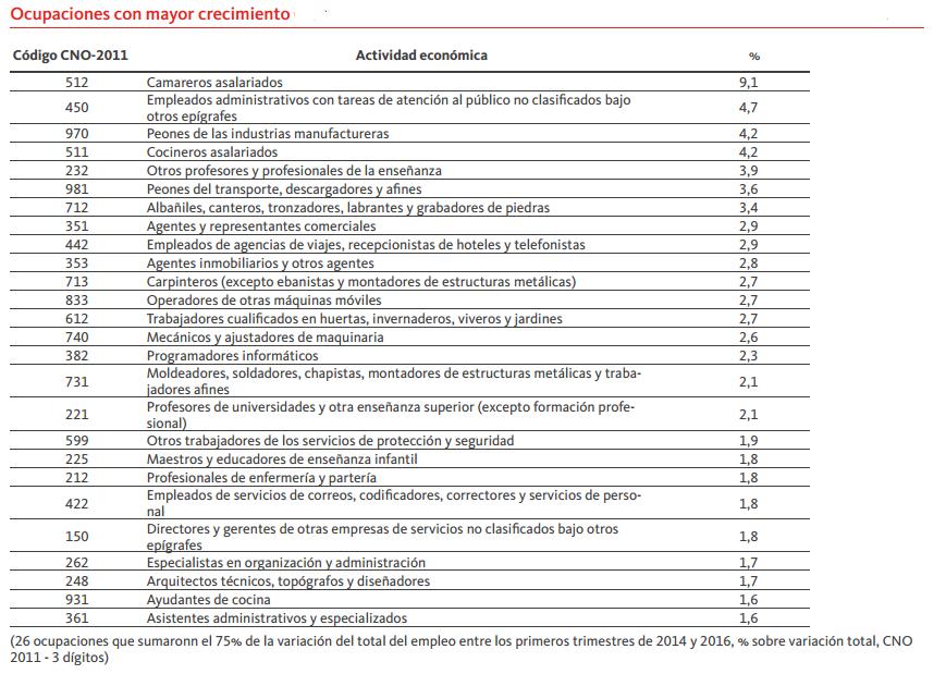 Ocupaciones mas contratadas 2 2015