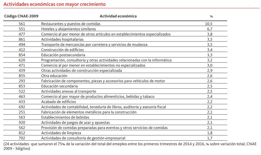 Ocupaciones mas contratadas 2015