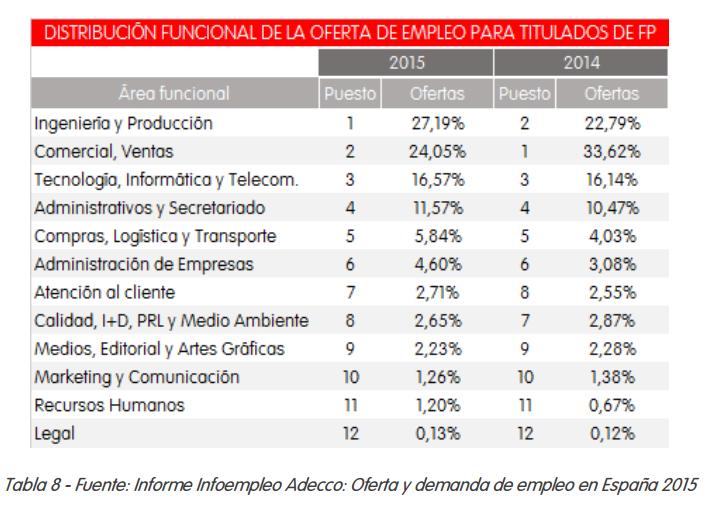 areas funcionales de fp mas contratados 2015