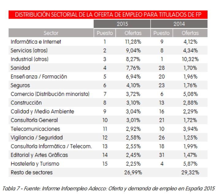 sectores de fp mas contratados 2015
