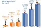 En que posiciones la digitalización producirá incrementos de plantilla