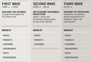 Las tres eras de Internet