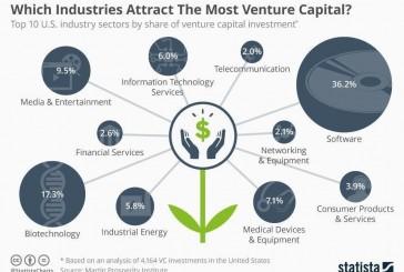 En estas industrias se invierte hoy