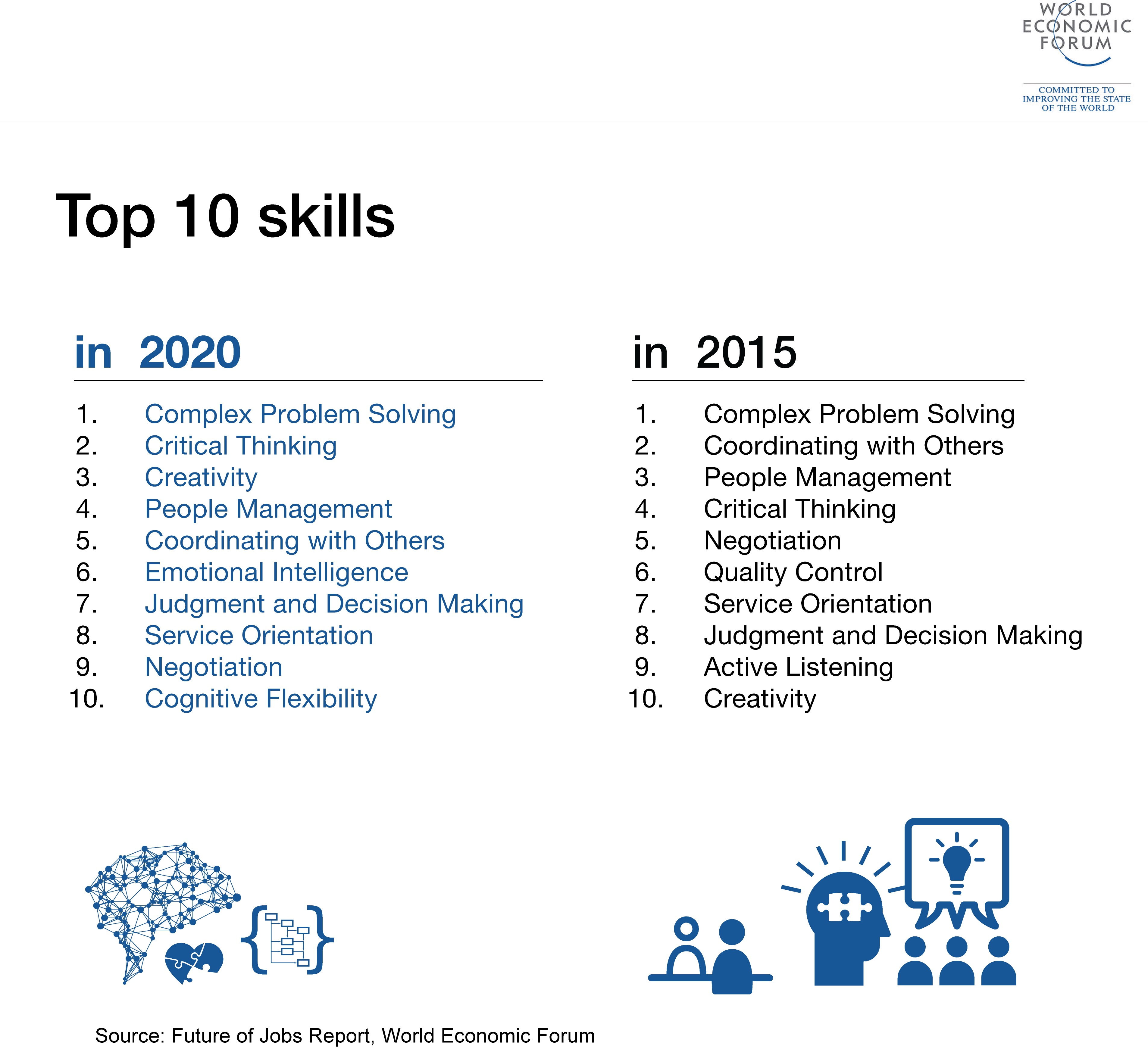 skills top