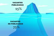 Un 75% de las vacantes de empleo no se publican, como acceder a ellas