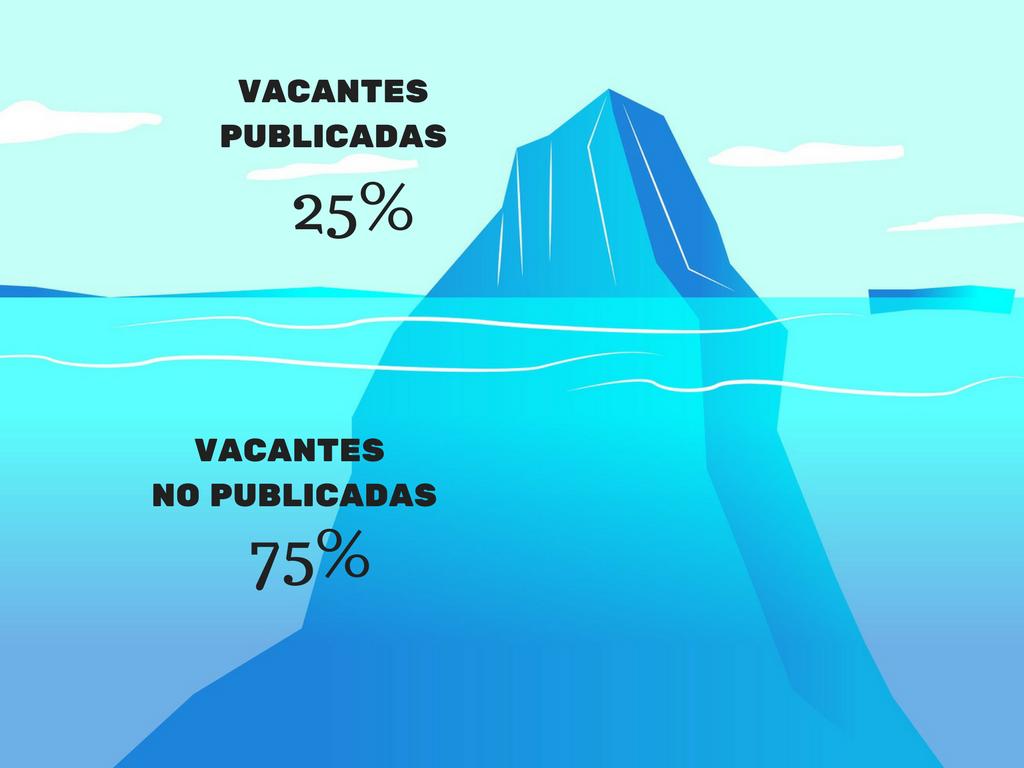 VACANTES PUBLICADAS
