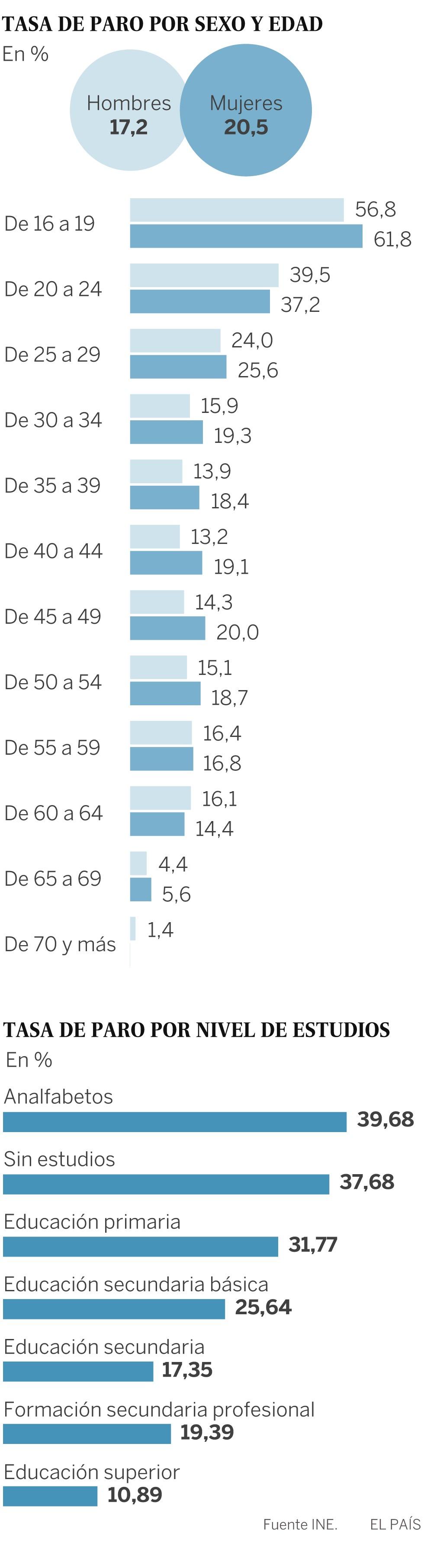 Tasas de paro España por sexo y edad, y por nivel de estudios ...