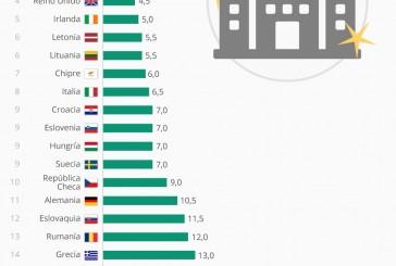 Numero de días para crear una empresa en la UE (detalle por países)
