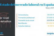 Salarios medios en España segun nivel de estudios