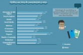 Estado de la digitalización de la población española