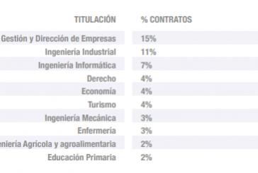 Encuesta a las empresas españolas sobre la empleabilidad de los recién titulados