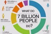 ¿A qué se dedican los 7.000 millones de personas que habitan el planeta?