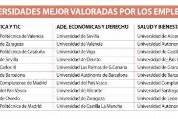 Universidades más valoradas por los empleadores en España
