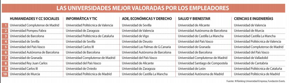 universidades mas valoradas por los empleadores en España