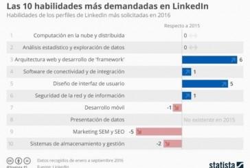 Los conocimientos mas valorados según LinkedIn