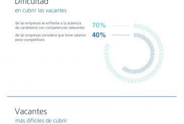 Por que es tan difícil cubrir vacantes en España (vía randstad research)