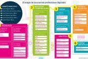 Mapa de las profesiones digitales 2019